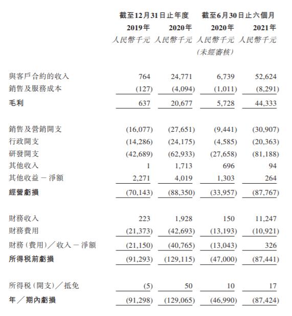 数坤科技递交招股书 :2021半年营收超5000万,同比暴增781%