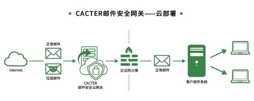 保卫企业邮箱安全!CACTER邮件安全网关荣获电子邮件安全优秀产品奖项