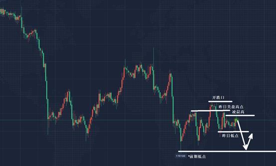 景良东:黄金震荡择方向,原油强势看破高