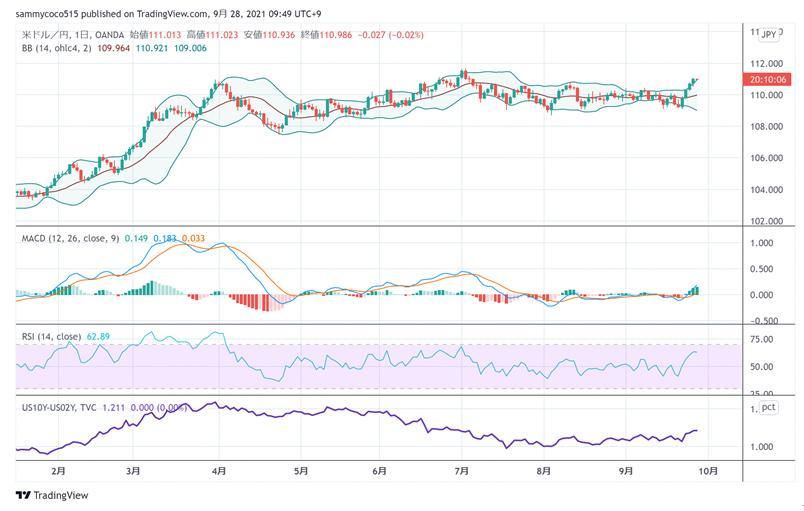 东京外汇股市日评:日经指数横盘整理,美元兑日元汇率继续走高