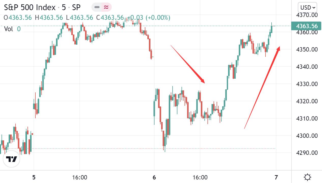 美股收盘:美债务风险迎来转机 三大股指扭转跌势录得上涨