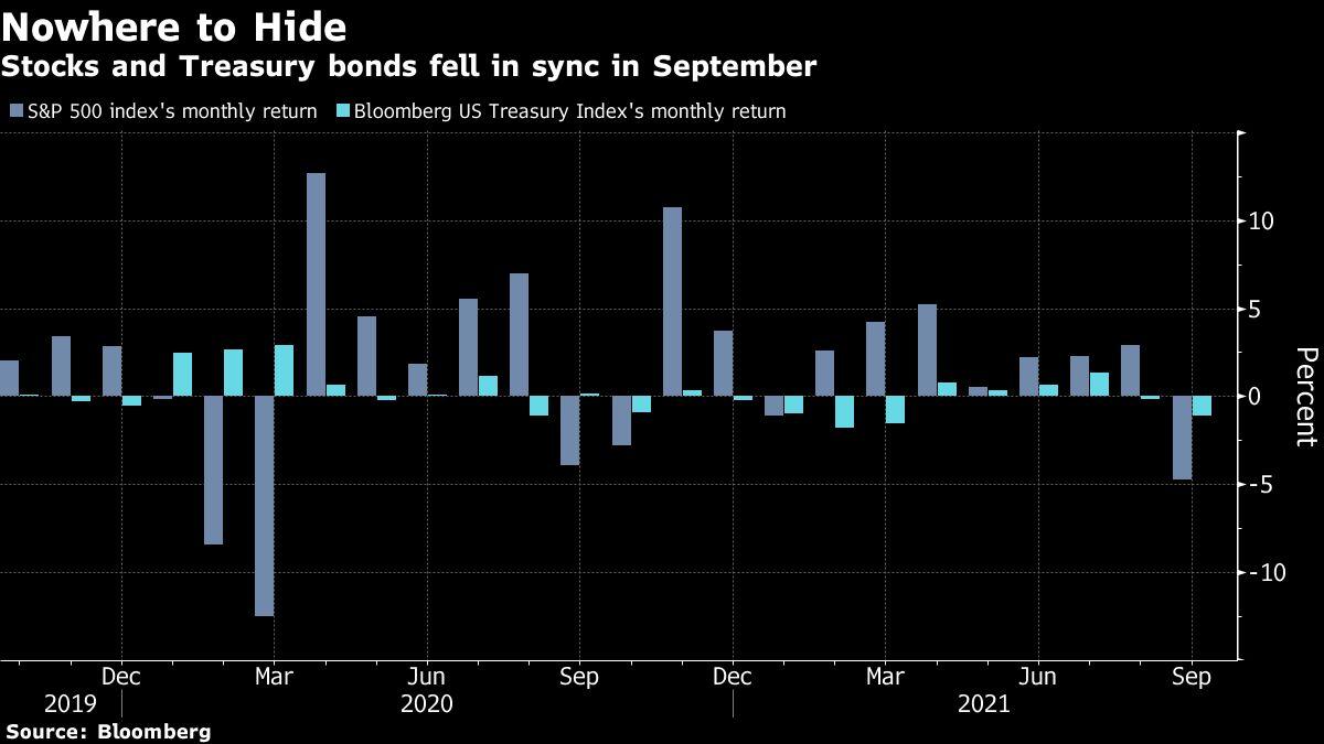 摩根大通料股债齐跌风险升温 因通胀意外或持续到2022年