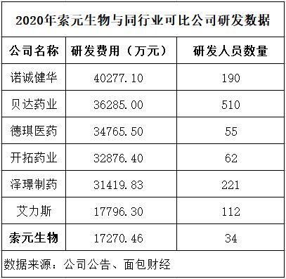 研发人员、研发投入均行业最少 索元生物9年仍无产品上市