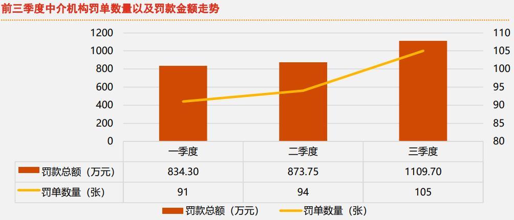 """普华永道:三季度保险业被罚8708.26万元 财险公司为处罚""""重灾区"""""""