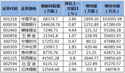 中国平安等44股获北向资金增持额超亿元