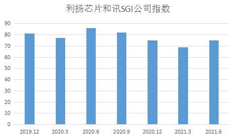 和讯SGI公司 利扬芯片SGI指数最新评分75分,三季度业绩大好,折旧年限过长备受瞩目