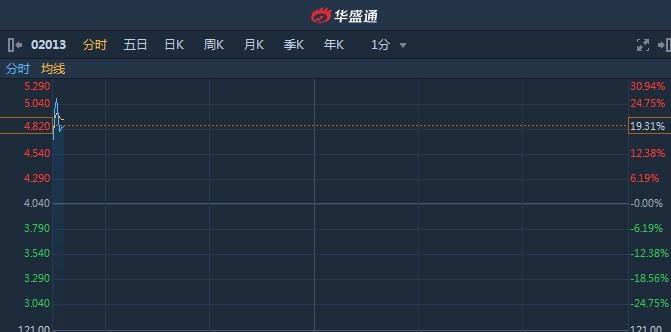 港股异动︱市前现两宗大手成交涉资3.53亿 微盟集团(02013)大涨近