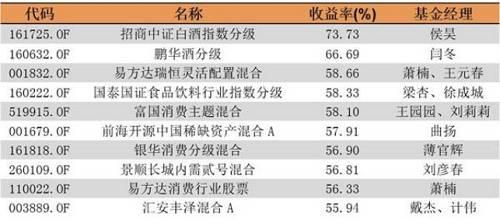 据悉,招商中证白酒指数基金选择了较为优质的白酒股票作为持仓股票,目前持仓股票的数目是18只,都是涉及白酒业务的优质上市公司。