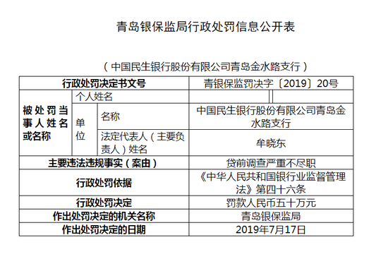 民生银行青岛金水路支行被罚50万:贷前调查不尽职