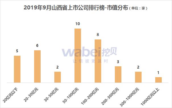 报告|2019年9月山西省A股上市公司市值排行榜采掘行业公司较多