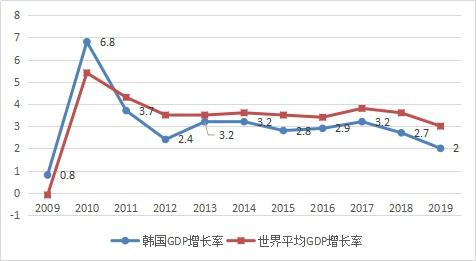 2020年gdp韩国_全年增长3.7 ,江苏GDP破10万亿 直追韩国