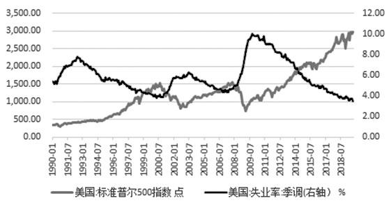 图为标普500及美国失业率