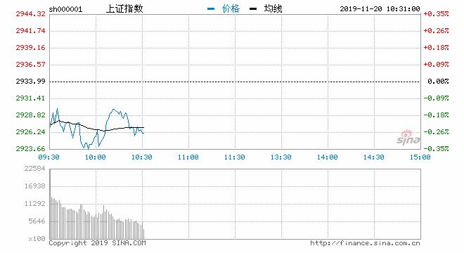 快讯:创指涨0.86%沪指跌0.15% 游戏板块继续领涨