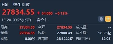 港股开盘(12.20)︱恒指升0.12%报27834.55点 富力地产(02777)复牌涨0.