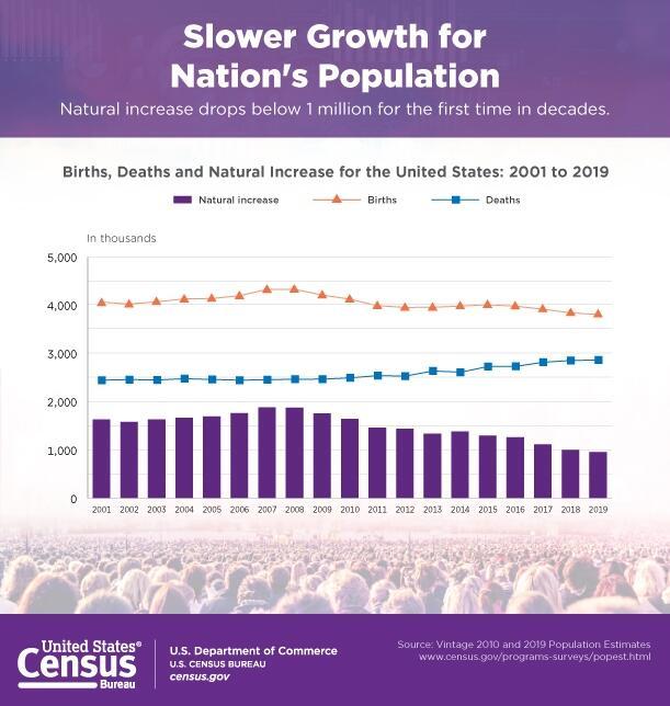 美国人口增长率创百年新低!之前纪录还要追溯到一战……
