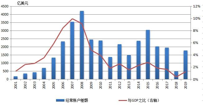 外汇账户和gdp_直接投资逆差 外债下降 旅行用汇快速增长 对当前涉外经济形势的看法和建议