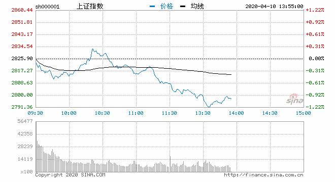 快讯:三大指数午后走弱沪指跌1.1% 两市板块个股普跌