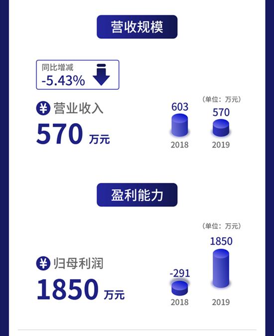 一图读懂牛帆数据:为金融机构提供大数据服务ROE为57%