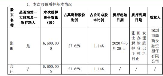金信诺股东张田质押660万股2020年净利7136.75万元