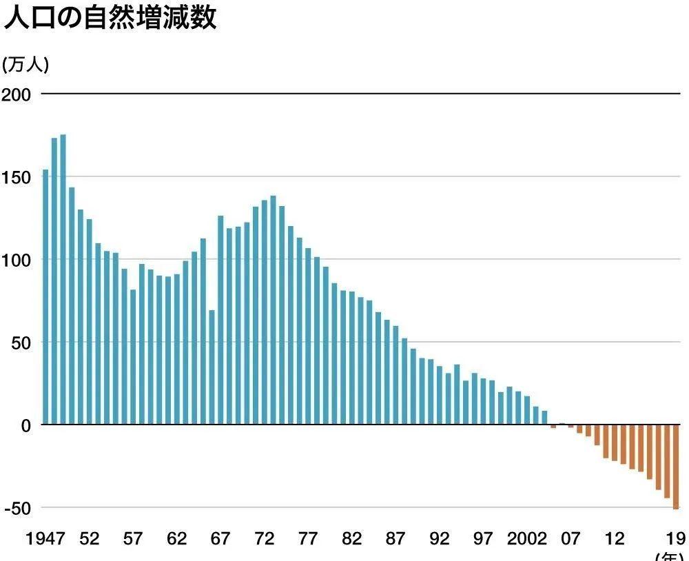 日本出生人口84万_日本出生人口图(2)