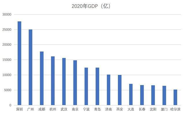 广州的gdp超万亿的城市_15副省级城市GDP 10城超万亿 深圳广州成都居前三 厦门增速第一