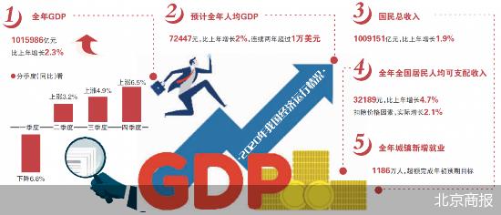 中国经济总量第二靠哪些产业_经济总量世界第二