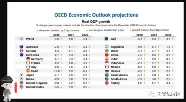 世界国家2021年gdp排名_2021年一季度全球GDP六强国家情况,中国优秀,美国日本较差